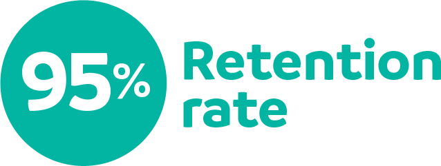 95% Retention Rate